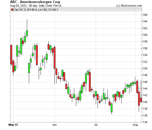 Daily Technical Chart for (NYSE: ABC)