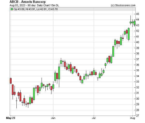 Daily Technical Chart for (NASDAQ: ABCB)
