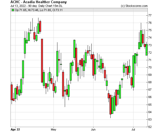 Daily Technical Chart for (NASDAQ: ACHC)