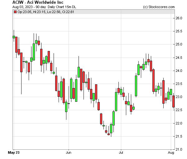 Daily Technical Chart for (NASDAQ: ACIW)