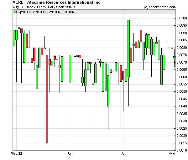 Daily Technical Chart for (OTC: ACRL)