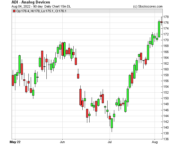 Daily Technical Chart for (NASDAQ: ADI)