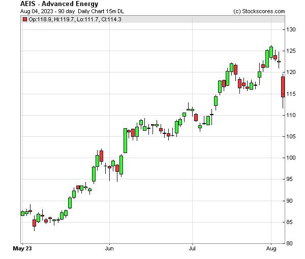 Daily Technical Chart for (NASDAQ: AEIS)