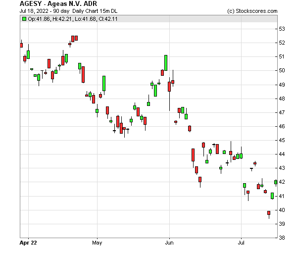 Daily Technical Chart for (OTC: AGESY)