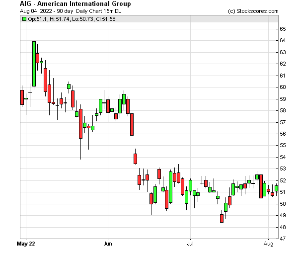 Daily Technical Chart for (NYSE: AIG)