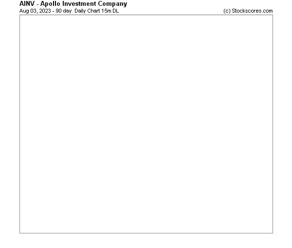 Daily Technical Chart for (NASDAQ: AINV)