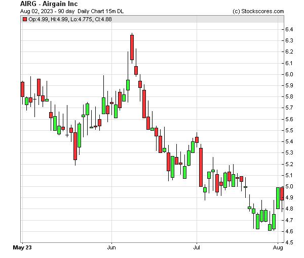 Daily Technical Chart for (NASDAQ: AIRG)