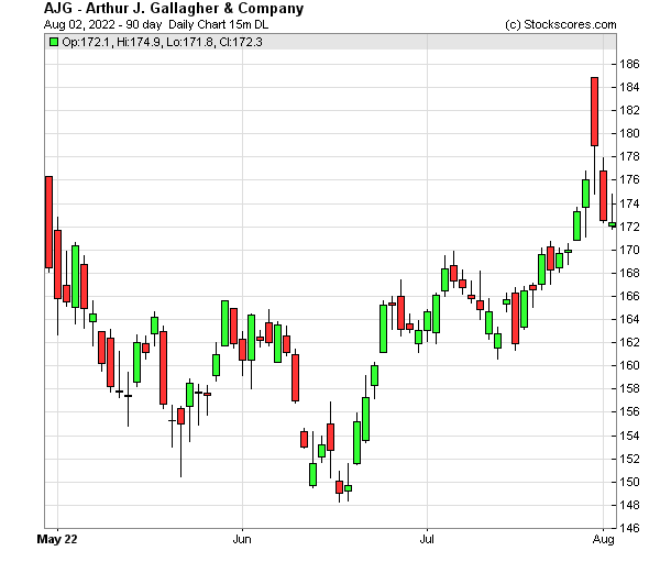 Daily Technical Chart for (NYSE: AJG)