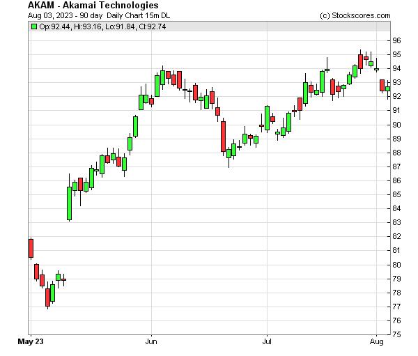 Daily Technical Chart for (NASDAQ: AKAM)