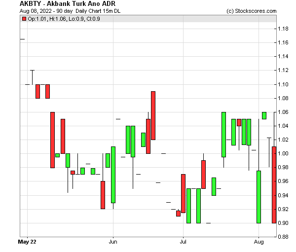 Daily Technical Chart for (OTC: AKBTY)