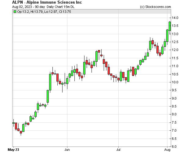 Daily Technical Chart for (NASDAQ: ALPN)