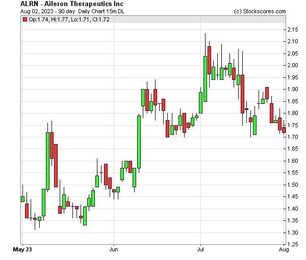 Daily Technical Chart for (NASDAQ: ALRN)