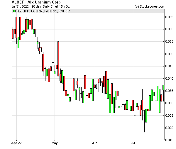 Daily Technical Chart for (OTC: ALXEF)