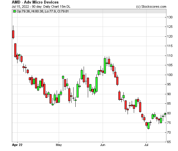 Daily Technical Chart for (NASDAQ: AMD)