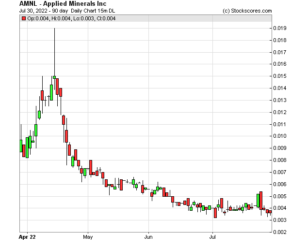 Daily Technical Chart for (OTC: AMNL)