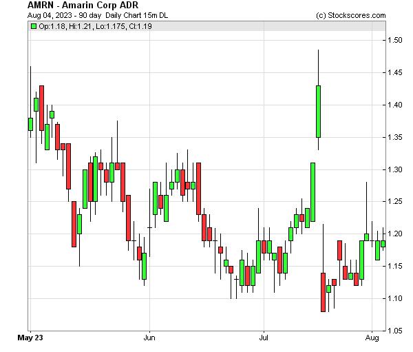 Daily Technical Chart for (NASDAQ: AMRN)