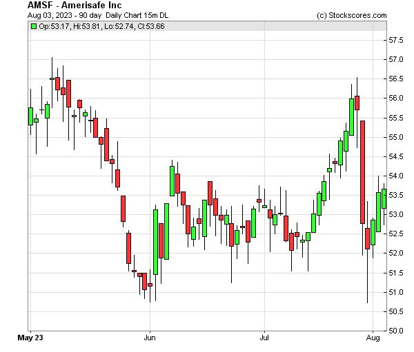 Daily Technical Chart for (NASDAQ: AMSF)