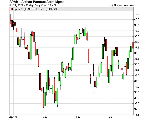 Daily Technical Chart for (NYSE: APAM)