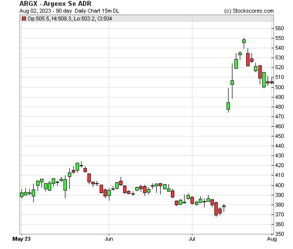 Daily Technical Chart for (NASDAQ: ARGX)