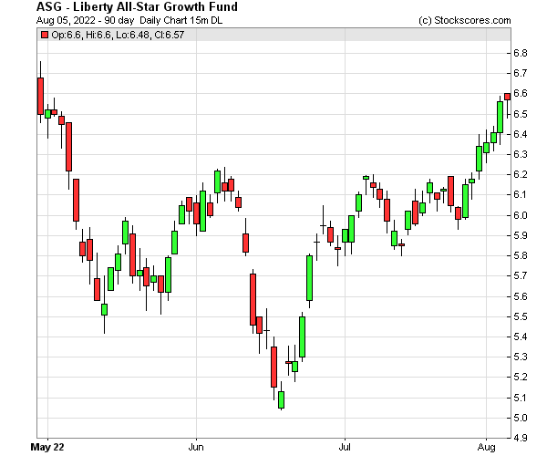 Daily Technical Chart for (NYSE: ASG)