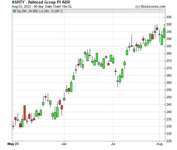 Daily Technical Chart for (OTC: ASHTY)