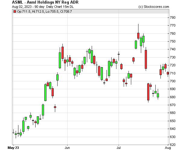 Daily Technical Chart for (NASDAQ: ASML)