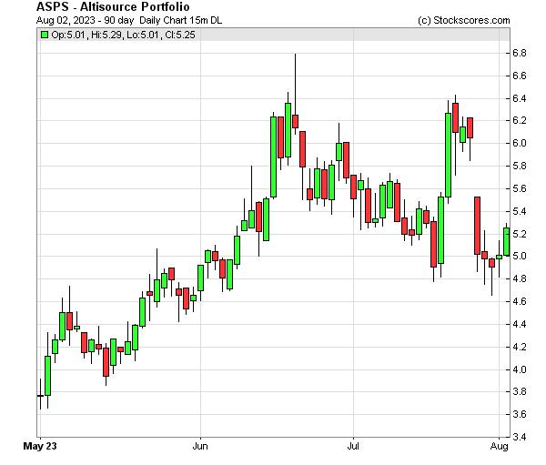 Daily Technical Chart for (NASDAQ: ASPS)