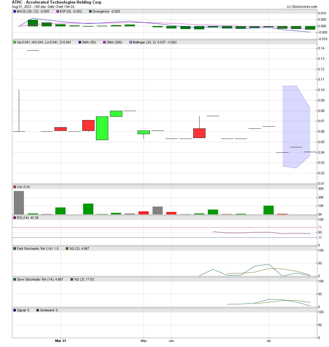 $ATHC chart
