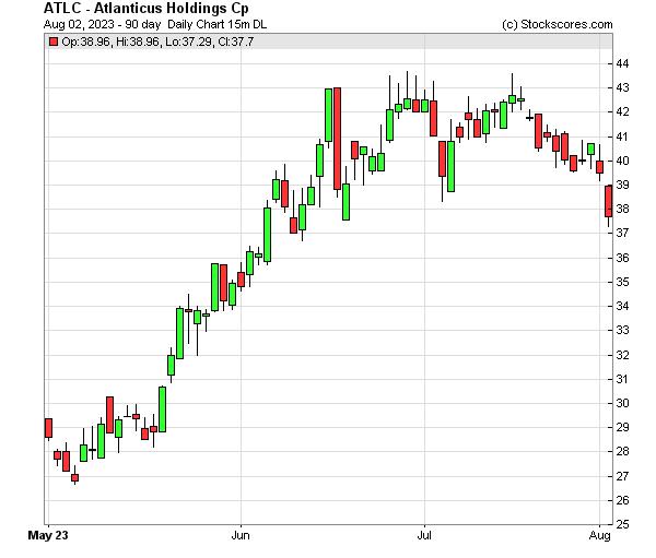 Daily Technical Chart for (NASDAQ: ATLC)