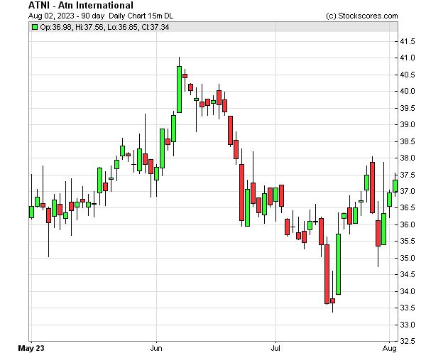 Daily Technical Chart for (NASDAQ: ATNI)