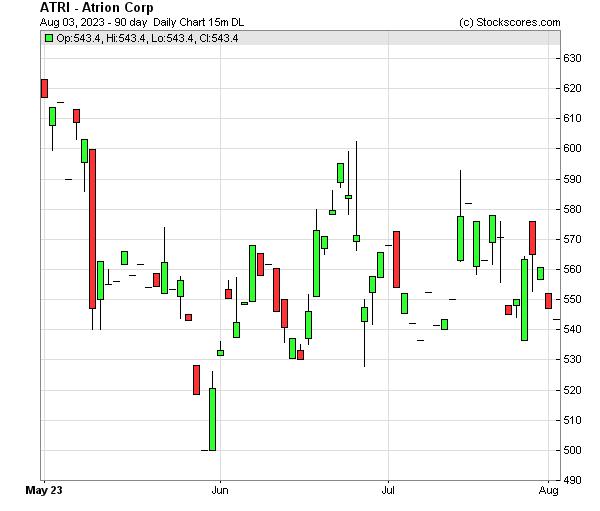 Daily Technical Chart for (NASDAQ: ATRI)