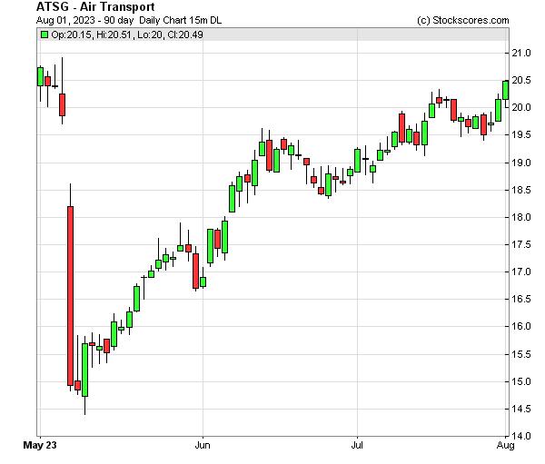 Daily Technical Chart for (NASDAQ: ATSG)