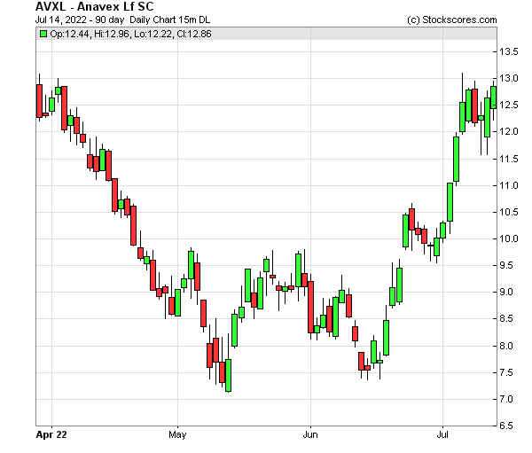 Daily Technical Chart for (NASDAQ: AVXL)