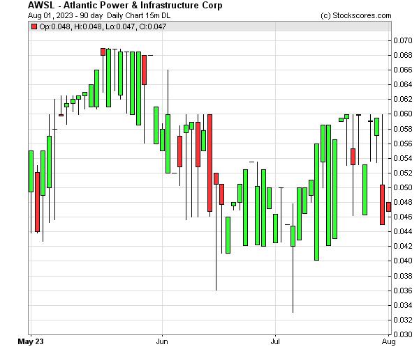 Daily Technical Chart for (OTC: AWSL)