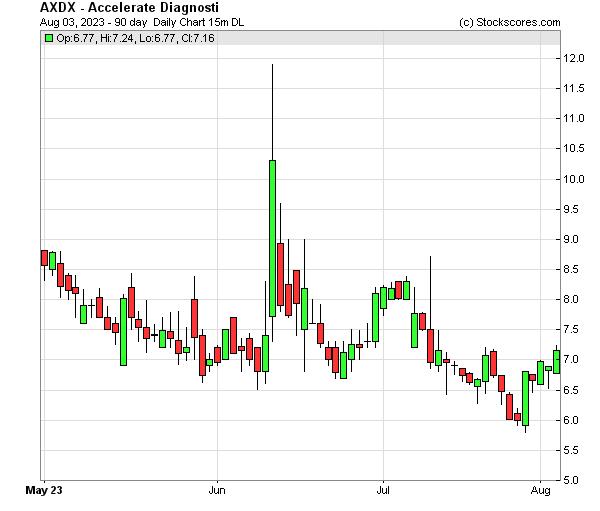 Daily Technical Chart for (NASDAQ: AXDX)