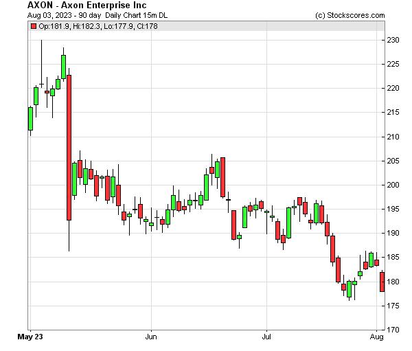 Daily Technical Chart for (NASDAQ: AXON)