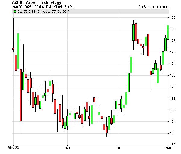 Daily Technical Chart for (NASDAQ: AZPN)