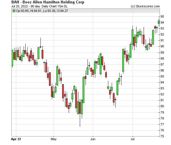 Daily Technical Chart for (NYSE: BAH)