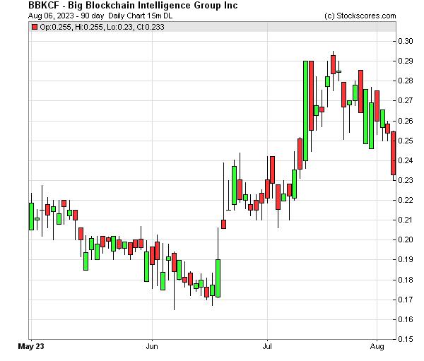 Daily Technical Chart for (OTC: BBKCF)