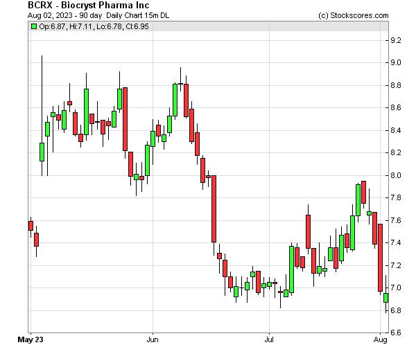 Daily Technical Chart for (NASDAQ: BCRX)