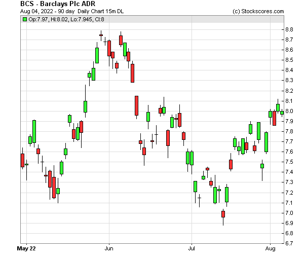 Daily Technical Chart for (NYSE: BCS)