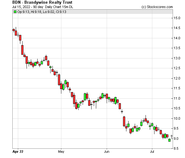 Daily Technical Chart for (NYSE: BDN)