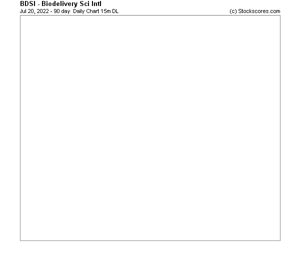 Daily Technical Chart for (NASDAQ: BDSI)