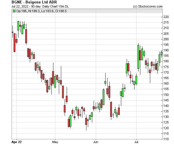 Daily Technical Chart for (NASDAQ: BGNE)