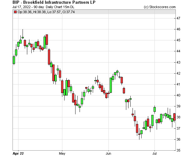 Daily Technical Chart for (NYSE: BIP)