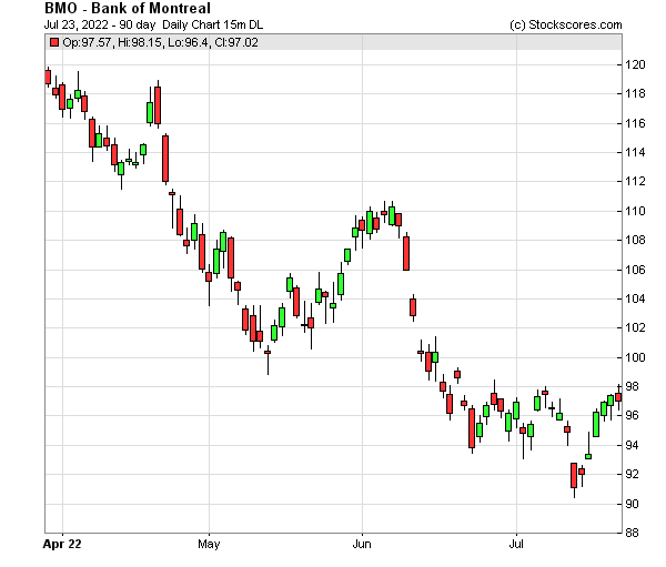 Daily Technical Chart for (NYSE: BMO)