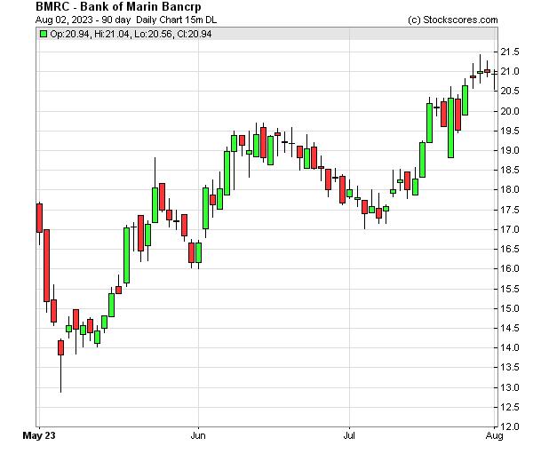 Daily Technical Chart for (NASDAQ: BMRC)