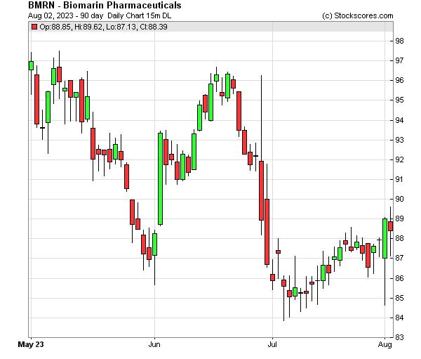 Daily Technical Chart for (NASDAQ: BMRN)