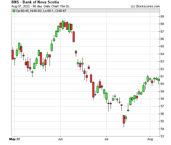 Daily Technical Chart for (NYSE: BNS)