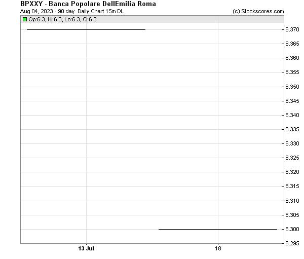 Daily Technical Chart for (OTC: BPXXY)